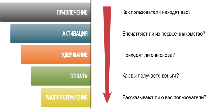 Рисунок 3-7. CloudFire: Pirate Metrics
